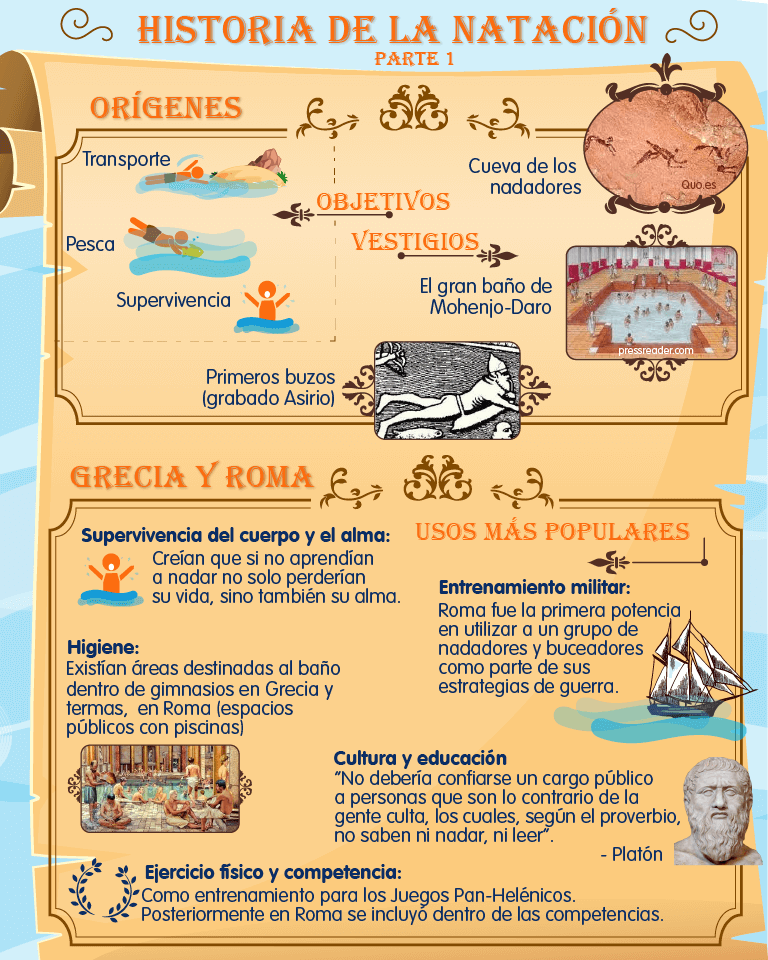 Historia de la natación (de la antigüedad a la Edad Media)